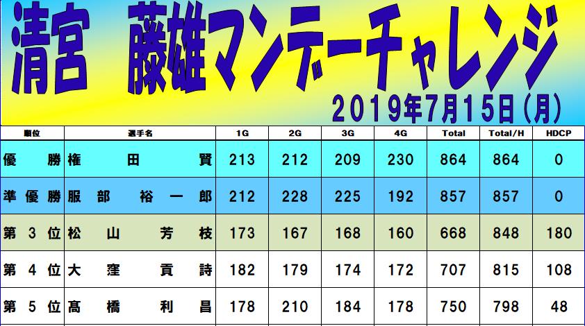 千葉県鎌取のボウリングはアミューズメントシティラクゾー